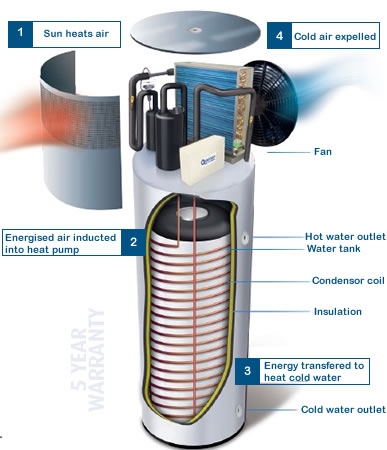 Quantum Solar Hot Water